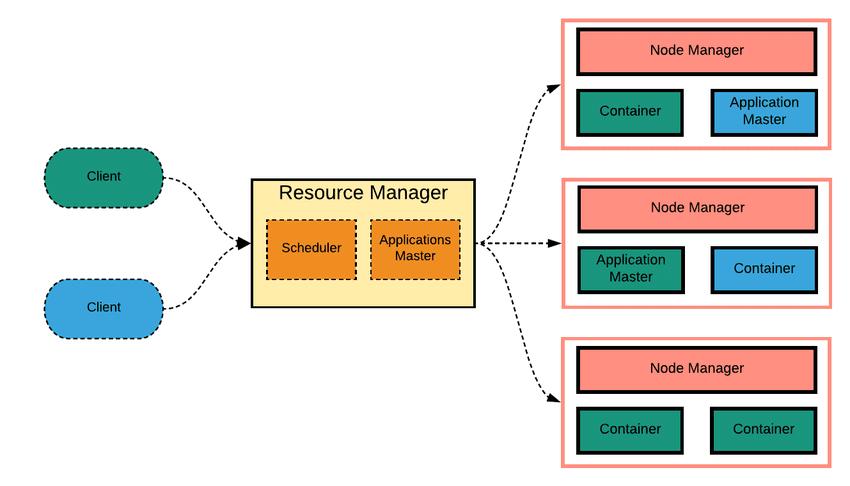YARN Workflow